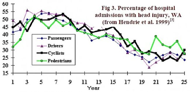 Data for head injuries in Western Australia