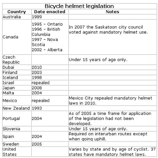 Bike helmet rules throughout the world