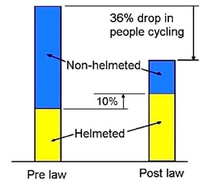 How making helmets compulsory reduces the number of people who cycle regularly