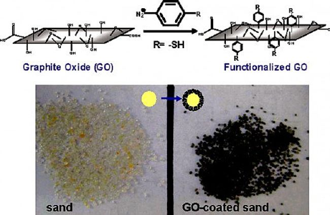 Process of coating sand grains with graphene