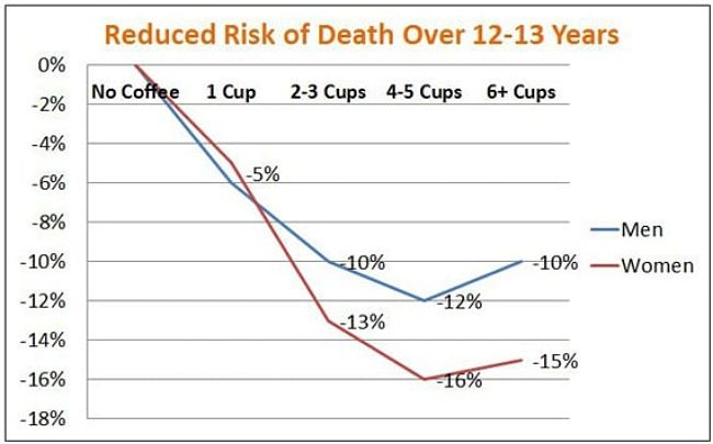How coffee in moderation reduces mortality risks
