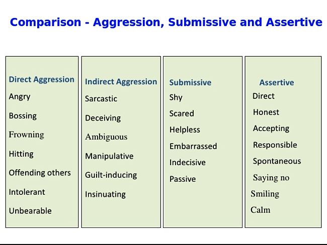 Comparison of aggressive, assertive and submissive stances in communication