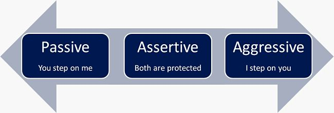 How assertiveness and respect affect you and your audience