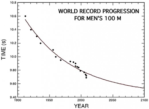 100m Men's World Record History and Likely minimum time