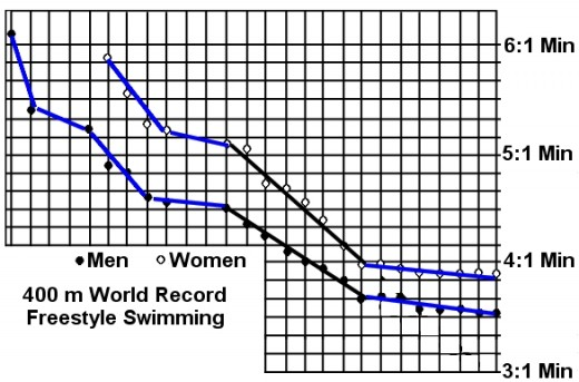 World Record to the 400m Swimming is approaching its minimum time