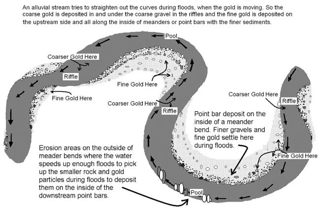 Where gold accumulates in the sinuous pattern of bends in a meandering river bed. This also applies to ancient river bed and abandoned channels on the flood plain