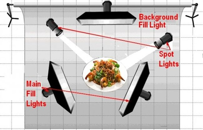 Lighting Considerations