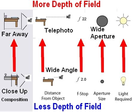 Depth of Field considerations
