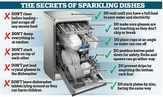 Q Amp A How To Load Dishwasher Properly Tips For The Correct