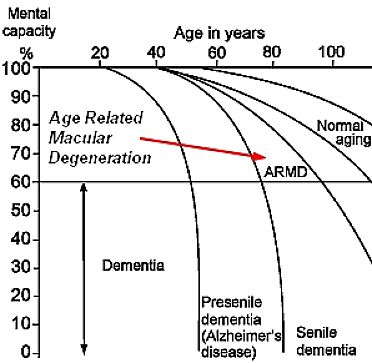 How mental capacity declines with age