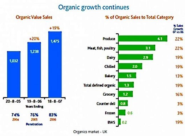 Trends in growth of Organic food use and growth