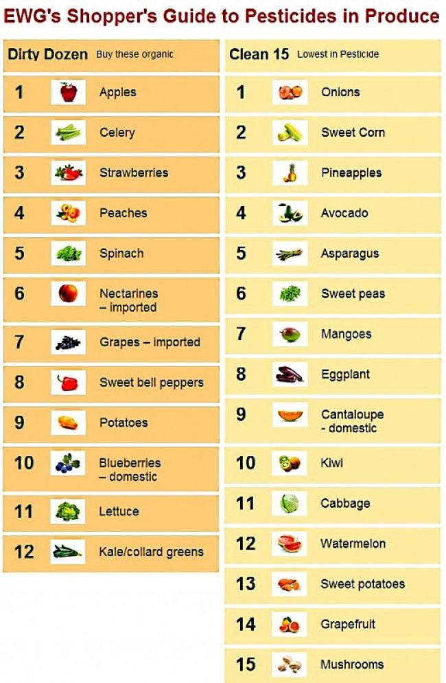 Shopper guide to the WORST and BEST fruit and vegetables for pesticide residues