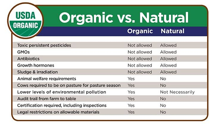 The Natural versus Organic Debate