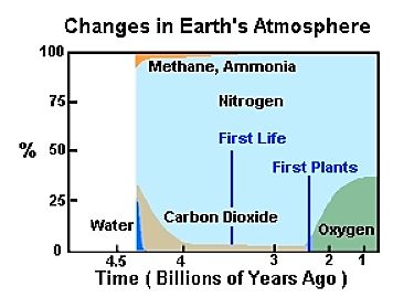 How plants changed the atmosphere on Planet Water