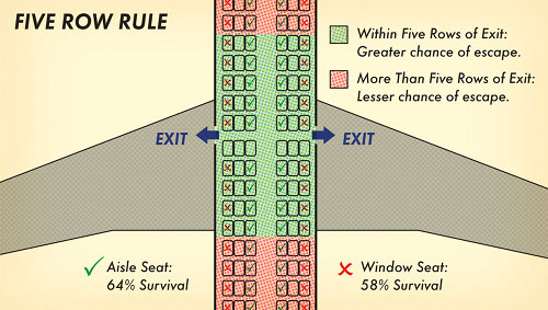The Five Row Rule for better survival risks