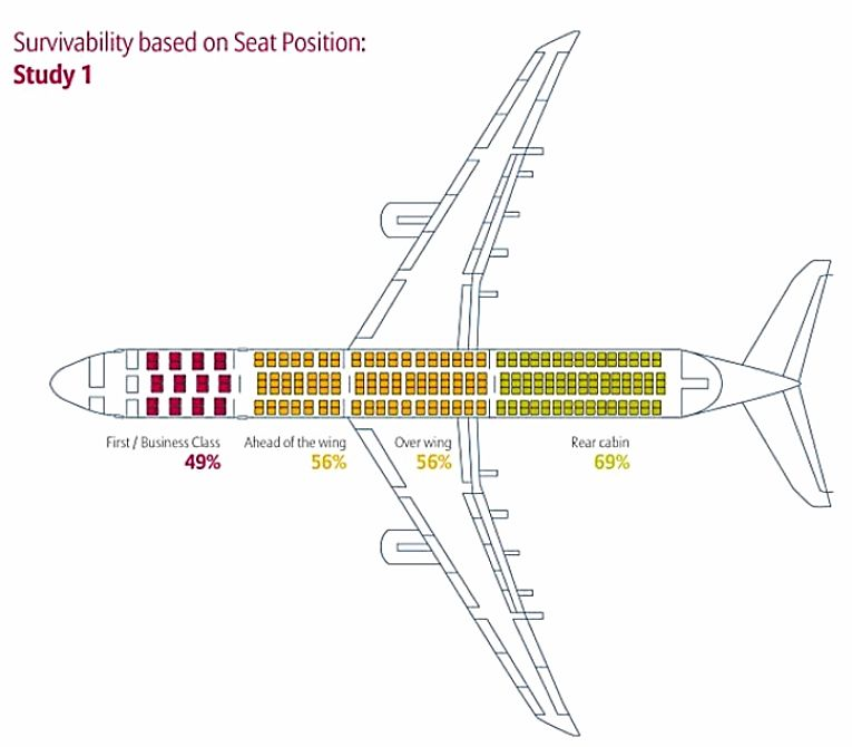 Survivability based on seat position Study 1