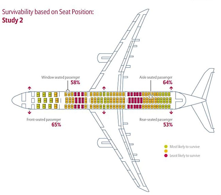 Survivability based on seat position Study 2