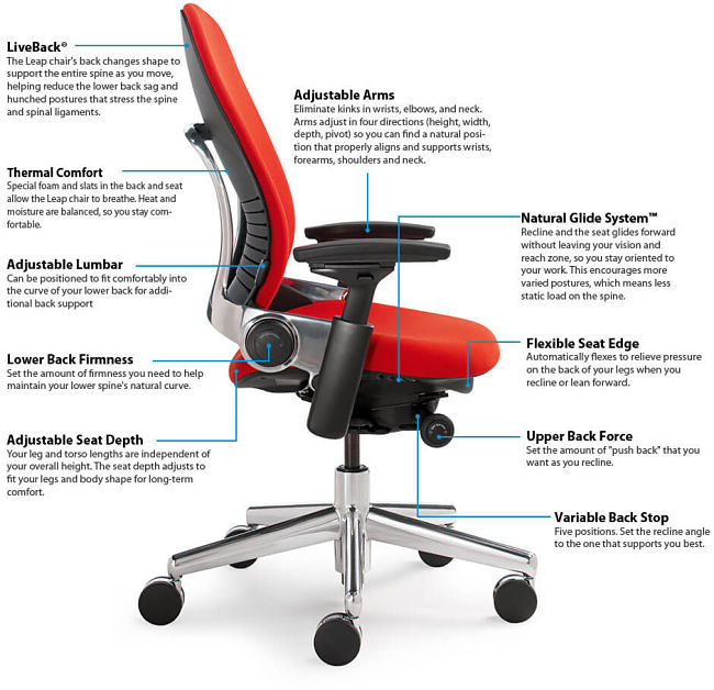 The elements of a good computer chair - each of which ca ne a potential location for squeaking to develop